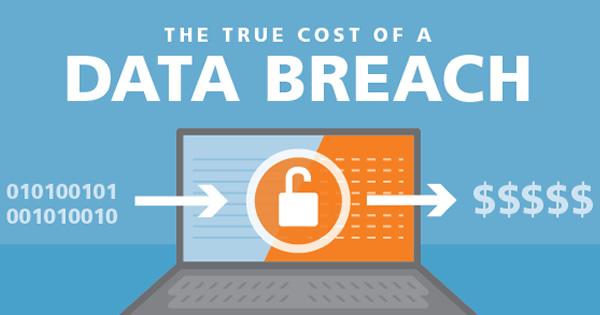 Cost-of-Breach