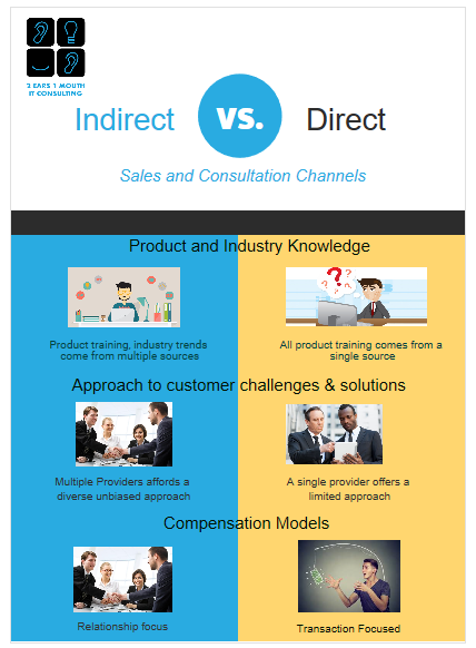 the indirect sales channel works better