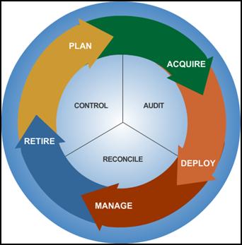 IT_cost-Asset-Management